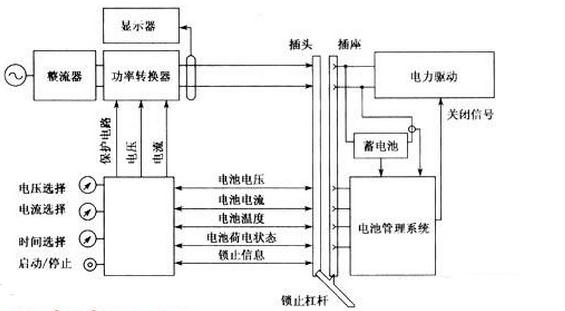 电动汽车充电桩内部结构图